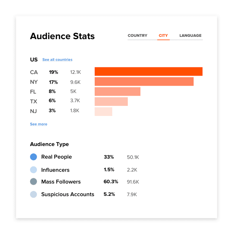 Audience Stats
